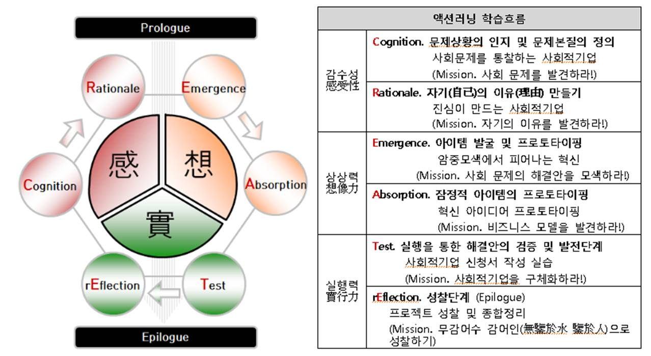 HERI MBA 수업 과정.jpg